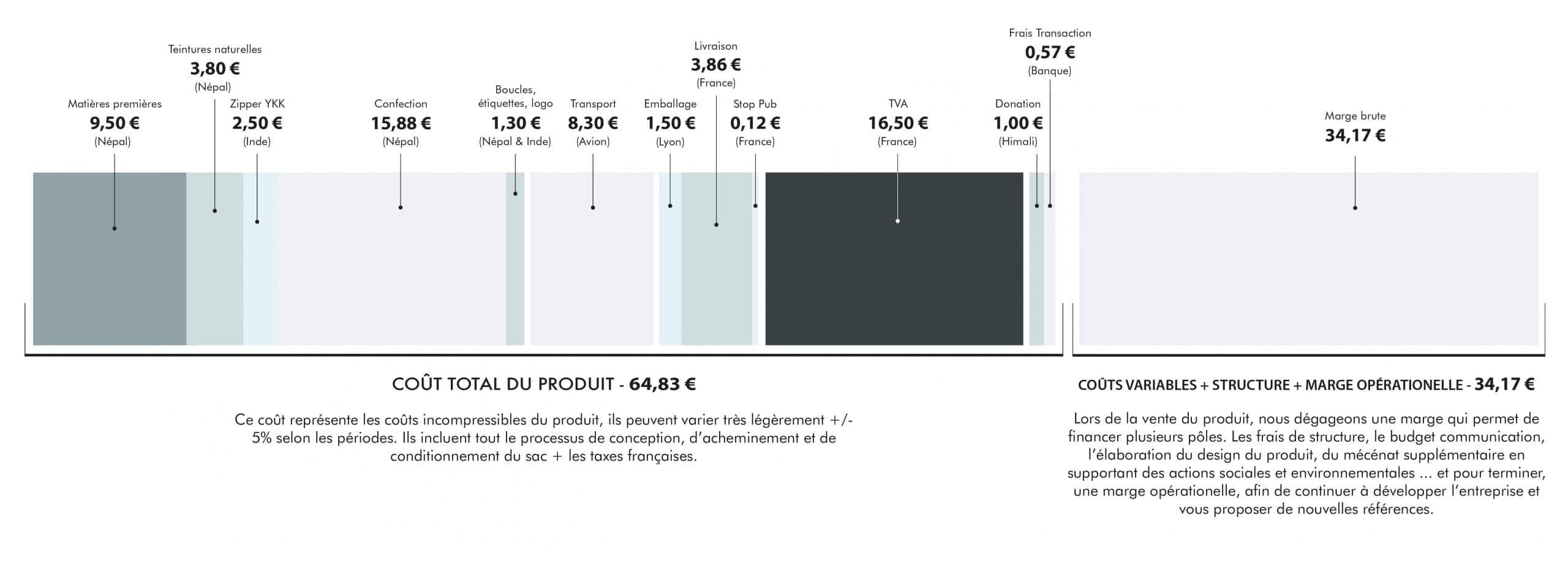 Barre de prix produit